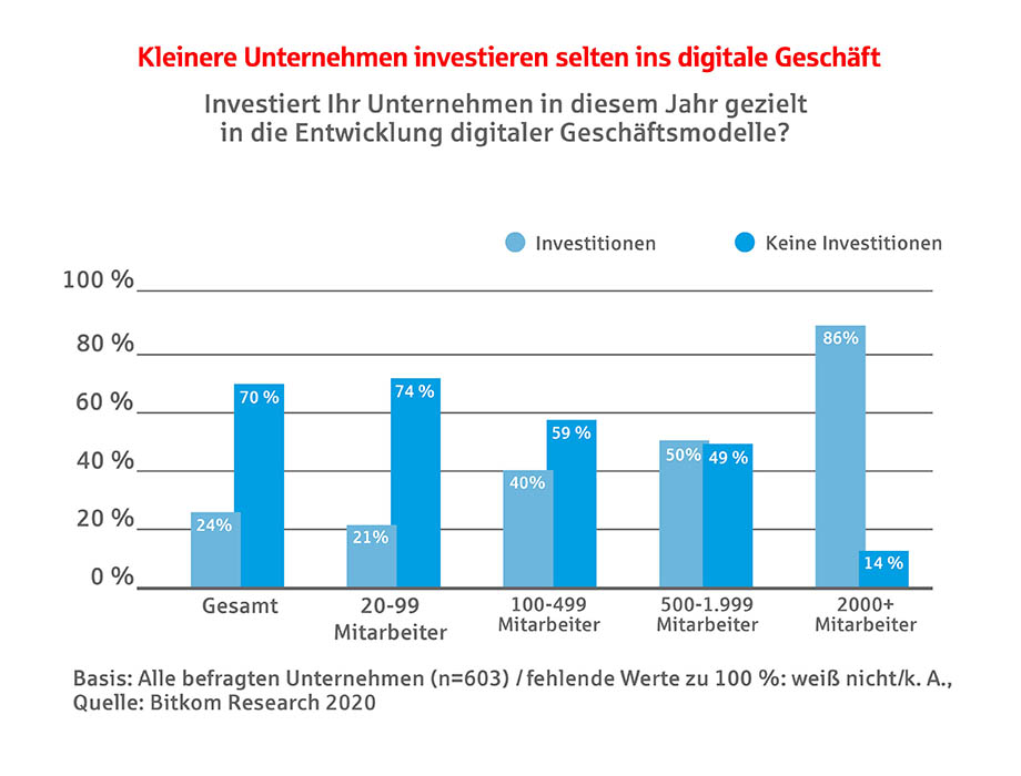 Infografik zu den Investitionen in Digitalisierung
